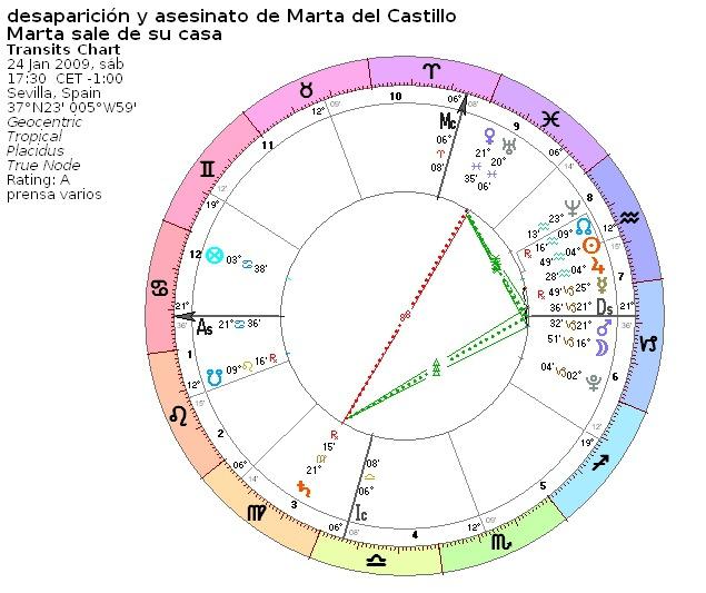 Caso Marta del Castillo: el escenario y sus actores