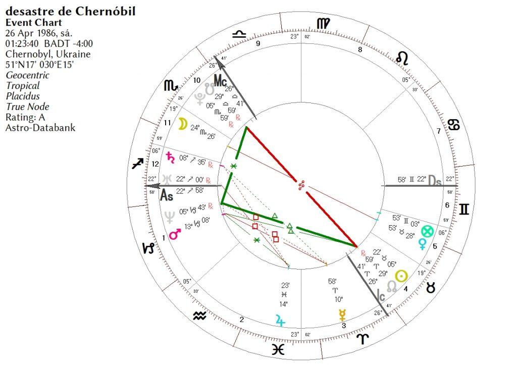 desastre-de-Chernóbil-1024x723 El desastre de Chernóbil